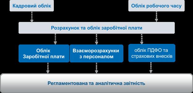 http://www.bas-soft.eu/upload/content/BAS_ERP/%D0%97%D0%A3%D0%9F.png